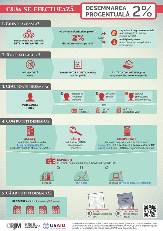 Infografic PF 2 procente CRJM