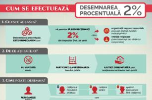 infografic 2proc_actualizat