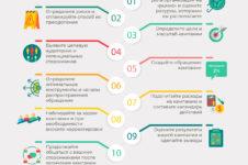 ИНФОГРАФИК//10 шагов для проведения успешной коммуникационной кампании 2%