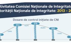 Ce spune CSJ despre actele de constatare emise de Autoritatea Națională de Integritate în perioada 2013-2017?