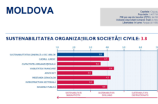 Overall NGO sustainability in Moldova in 2018 remained unchanged